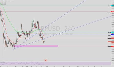 GBPUSD: buy position