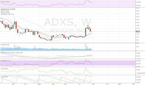 ADXS: weekly