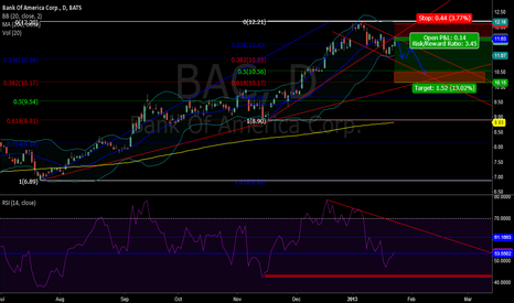 BAC: BAC Daily Chart