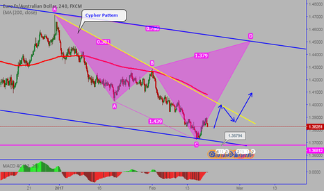 EURAUD: EURAUD: Completed structure for the downside
