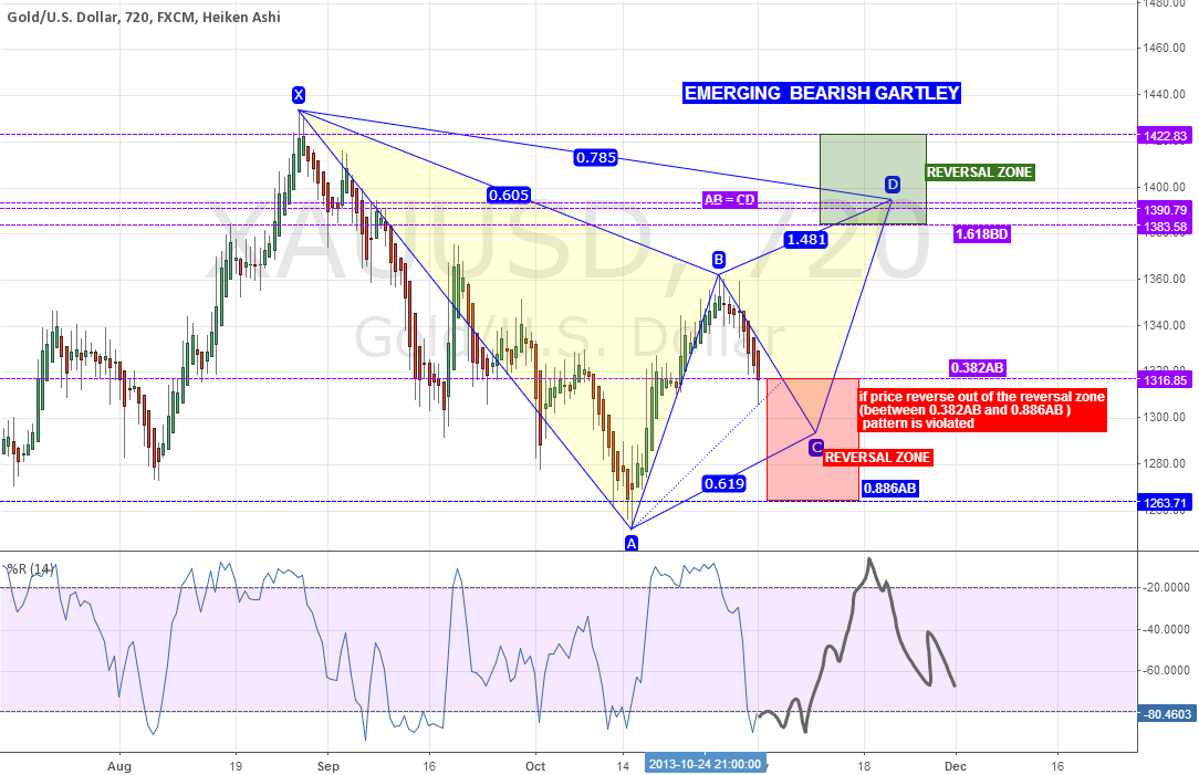 EMERGING GARTLEY