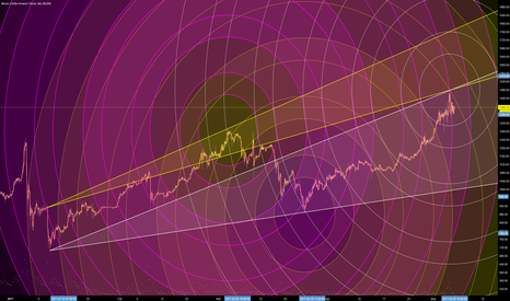 BTCUSD1W: Has Bitcoin reached a (local) Top? (Circular Geometry)
