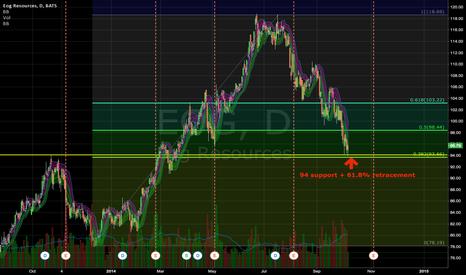 EOG: Good chance of EOG bounce