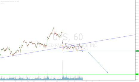 UPS: UPS Downside ecpected