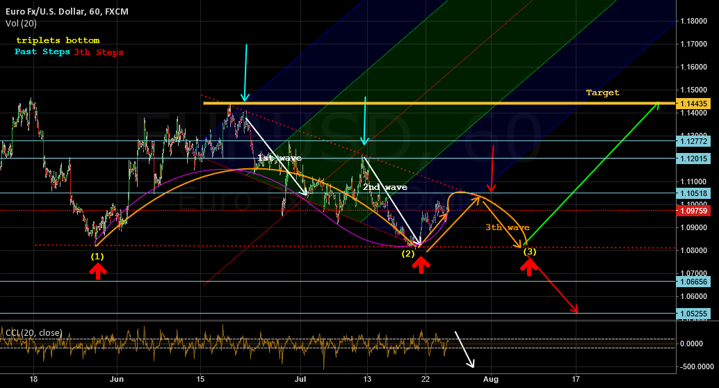 Euro must hit the trend line