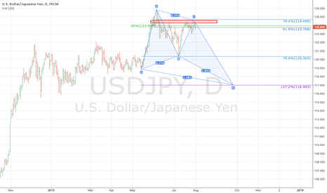 USDJPY: Bearish CD of $USDJPY