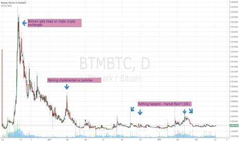 BTMBTC: Accumulation started at 8k satoshies.