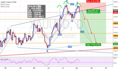XAUUSD: GOLD/USD : Short positions - Ratio ( 1 : 4 )
