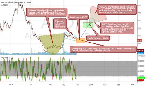 AMD: AMD's Future Roadmap: Profit Target $5.50+ Stop Loss ~$3.33