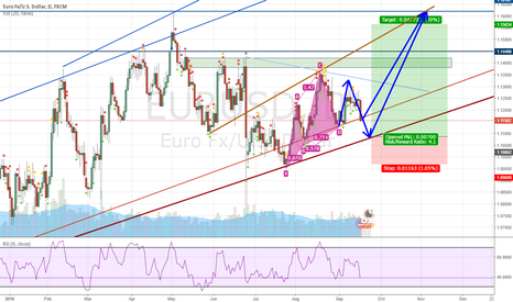 EURUSD: EU Long, POT extend of the leg or rejection thru the Uptrend