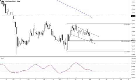 GBPUSD: good spot for buyers