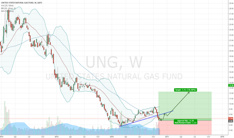 UNG: Cool weather will see gas retrace to pre-drop levels