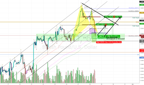 GBPUSD: GBPUSD: Testing and Idea for myself