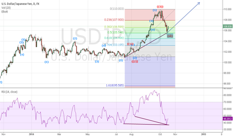USDJPY: Here Long is Clear