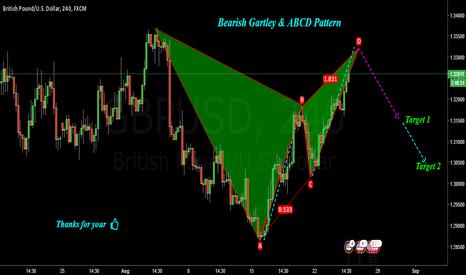 GBPUSD: GBPUSD : Bearish Gartley & ABCD Pattern