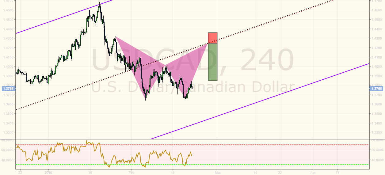 USDCAD, Short  upon bat completion and testing resistance!!!