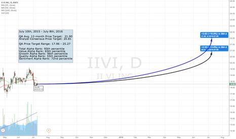 IIVI: The QA Top 50 - #45 IIVI