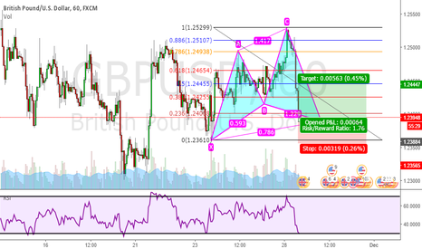 GBPUSD: Bullish Cypher Pattern