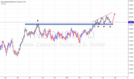 NZDUSD: Price bars provide cleaner chart then candle charts?