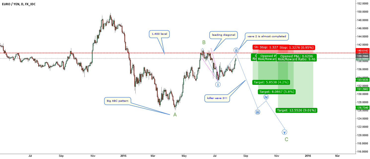 EURJPY-be prepared to catch the killer 3 wave