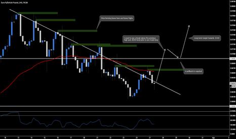 EURGBP: EUR.GBP - 4hr Chart Analysis