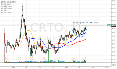 CRTO: CRTO breaks out