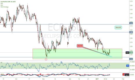 ECR: $ECR
