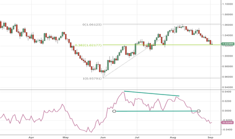 AUDUSD: AUD/USD Looking for a Bounce