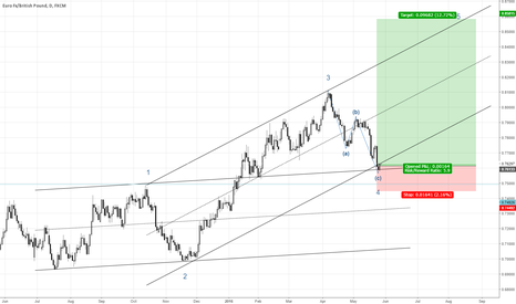 EURGBP: Possible 5th wave on EG
