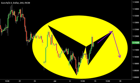 EURUSD: Bearish EU Bat Forming