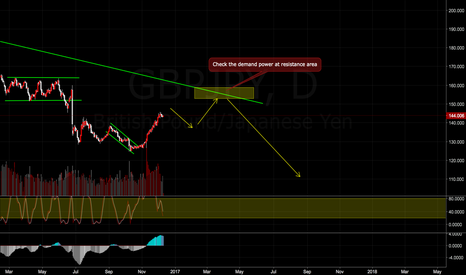 GBPJPY: GBPJPY Short analysis