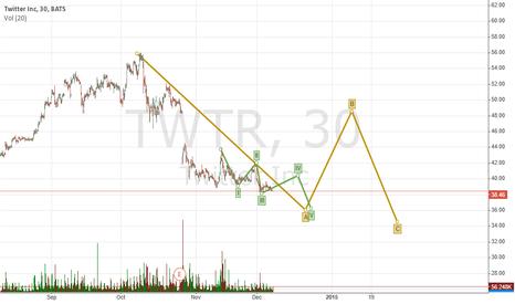 TWTR: TWTR put call put