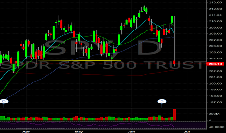 SPY: SPY right above 200ma, tmrw plays depends on bounce or breakdown