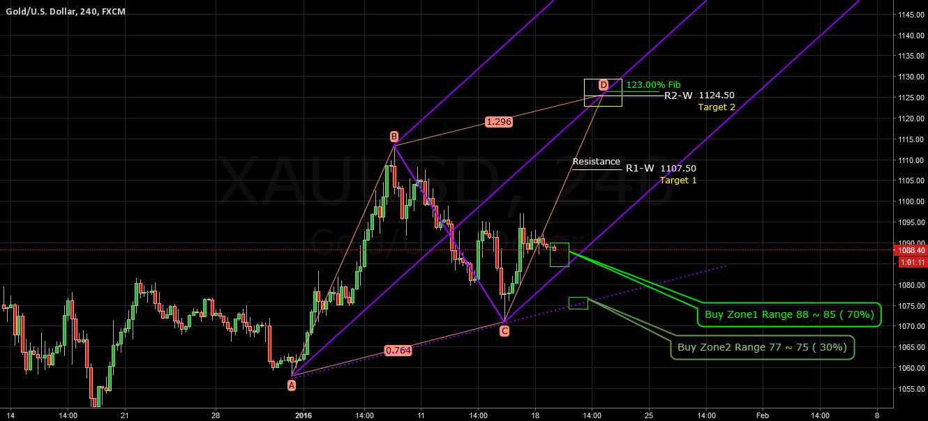 XAUUSD AB=CD (BC 0.76 CD 1.29) and Pitchfork