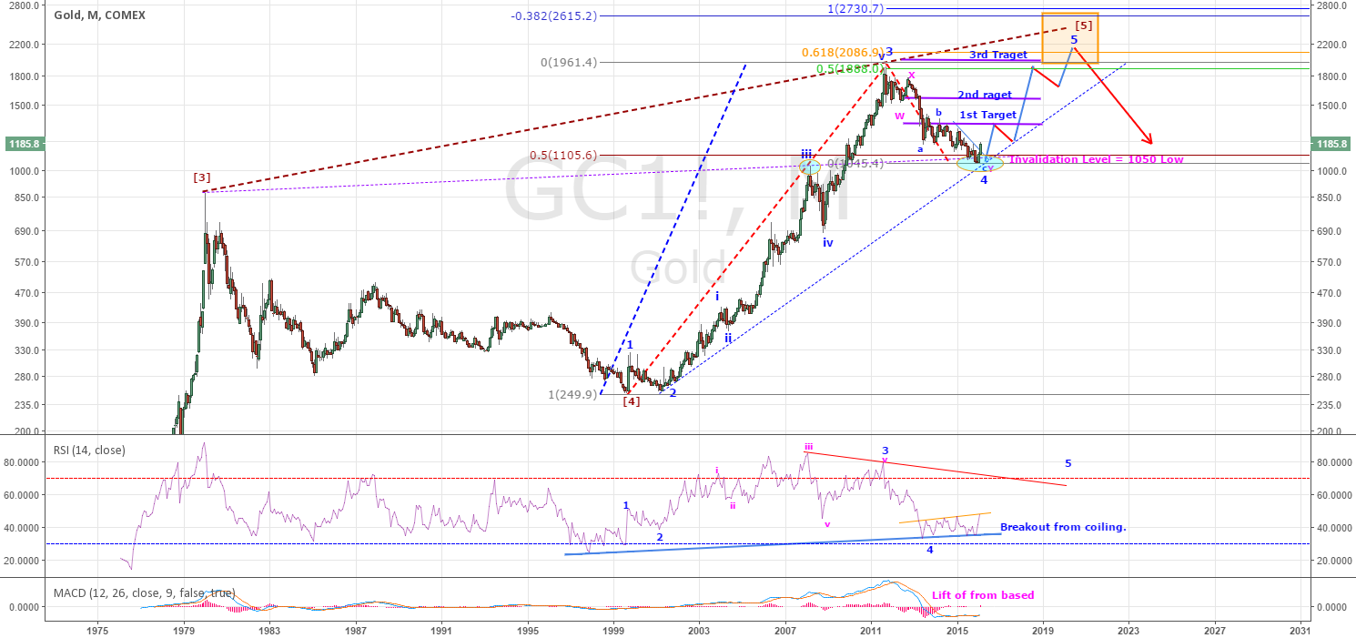 GOLD - HAS NOT LOST IT