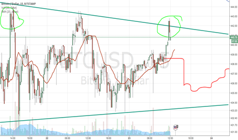 BTCUSD: this is risky