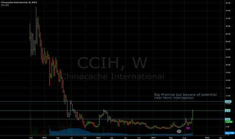 CCIH: CCIH - big promise but beware of potential near term interceptio