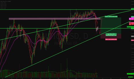 WTICOUSD: WTI entry point