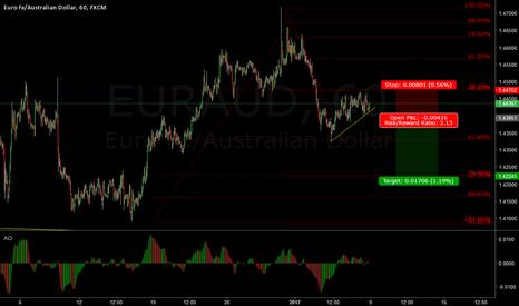 EURAUD: EUR/AUD short term short
