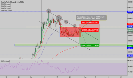 EURGBP: EURGBP OUTLOOK