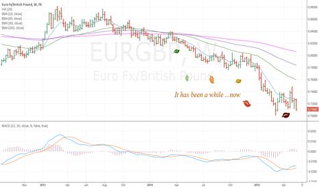 EURGBP: Rebound?