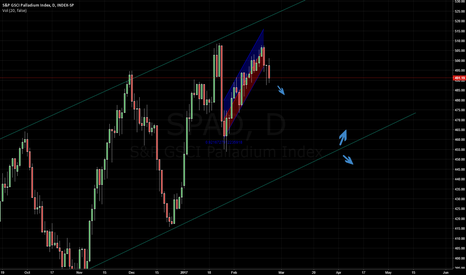 SPAD: Palladium broke channel move down to key support