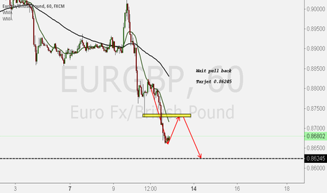 EURGBP: Waiting for conditions EURGBP