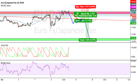 EURJPY: EURJPY Daily Resistance Short Opportunity.