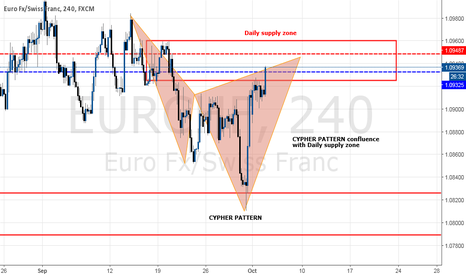 EURCHF: CYPHER PATTERN CONFLUENCE WITH DAILY SUPPLY ZONE