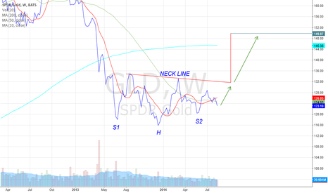 GLD: Head and Shoulders