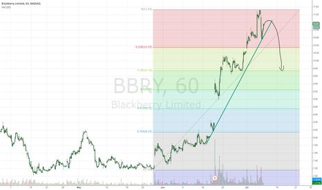 BBRY: waittinf to enter short in Blackberry