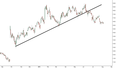 JNS: Janus. Great run. But wow when that trend line snapped