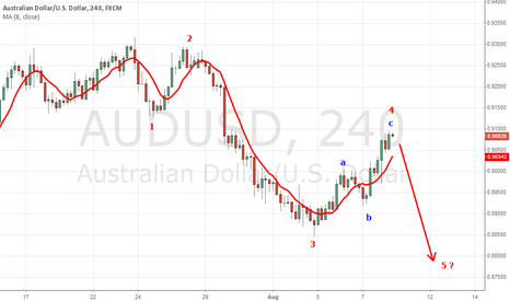 AUDUSD: AUD/USD (4h) ABC-Retracement?