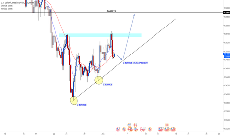 USDCAD: USDCAD LONG term trendline rejection expected